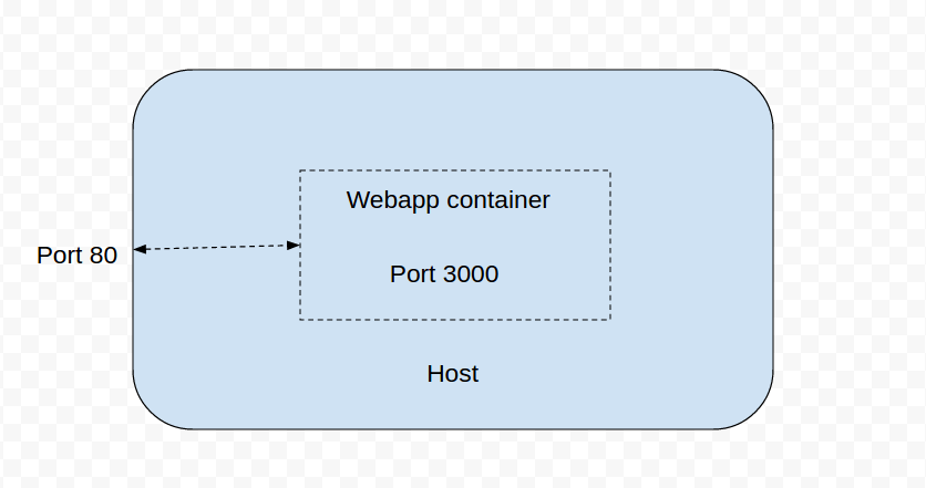 codefresh_webapp_container.png