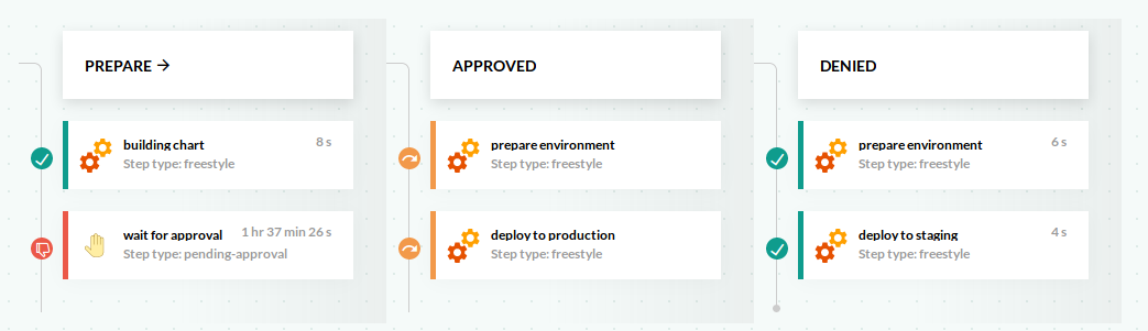 Approval · Codefresh | Docs