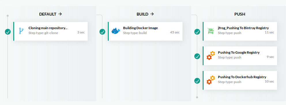 Parallel Docker push