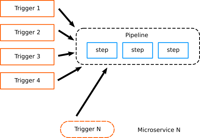 Reusing a pipeline between microservices