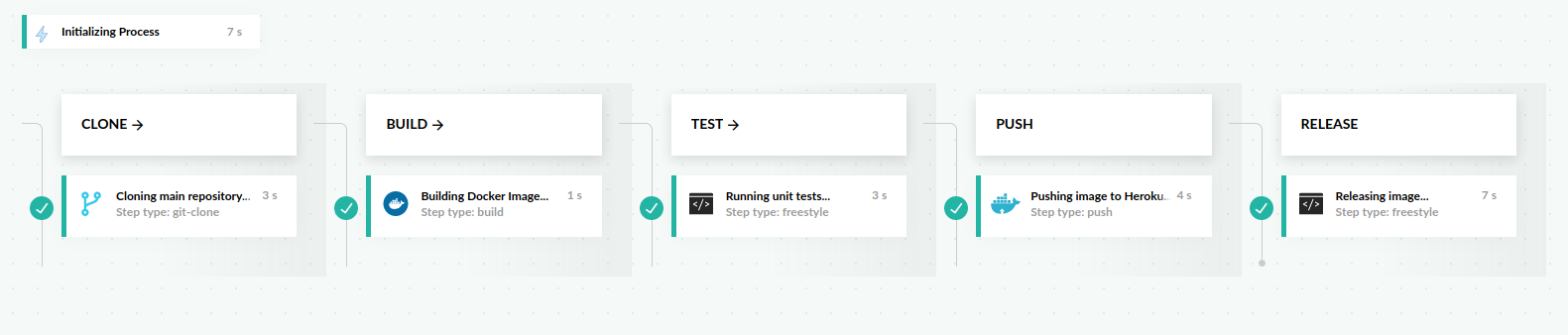 Codefresh UI Pipeline View