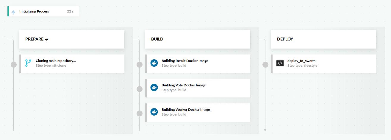 Docker SWARM · Codefresh | Docs