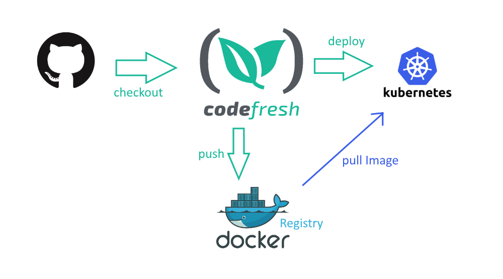 Kubernetes deployments