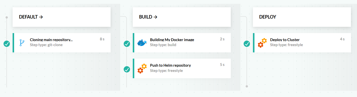 HELM Best practices · Codefresh | Docs