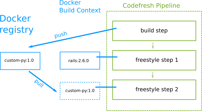 Introduction to Codefresh pipelines · Codefresh   Docs