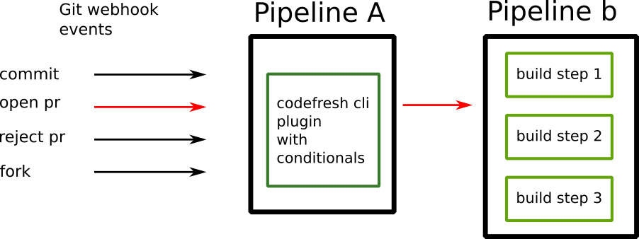 Two phase pipeline