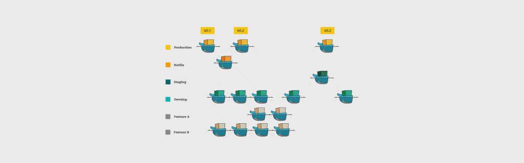 Implementing git flow with Docker - Codefresh