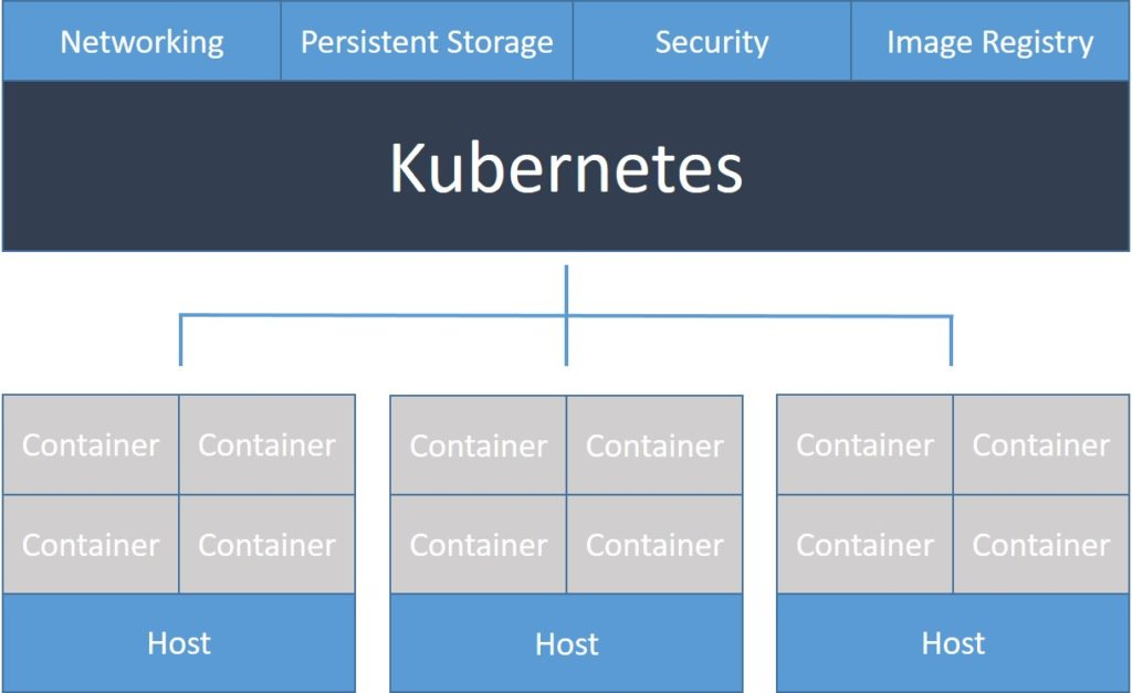 What is kubernetes codefresh for Architecture kubernetes