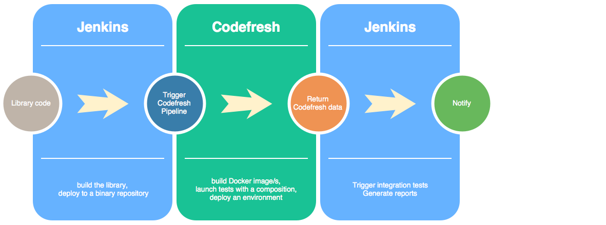docker ci/cd with jenkins and codefresh