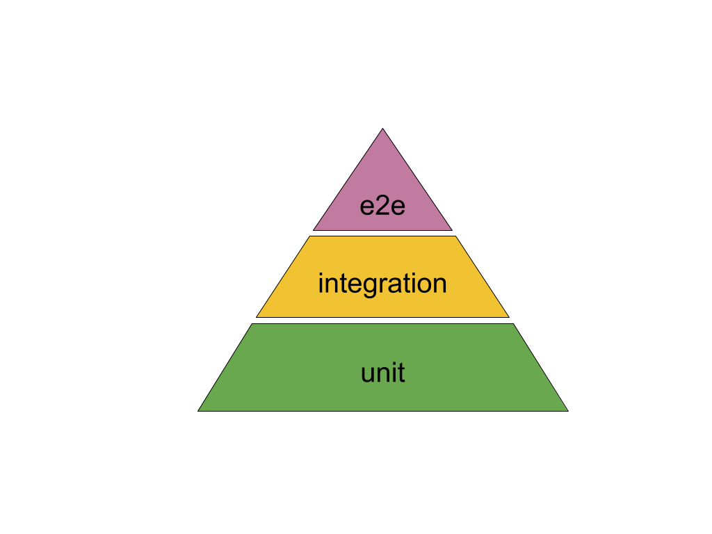 How to Test Microservice Integration with Pact - Codefresh