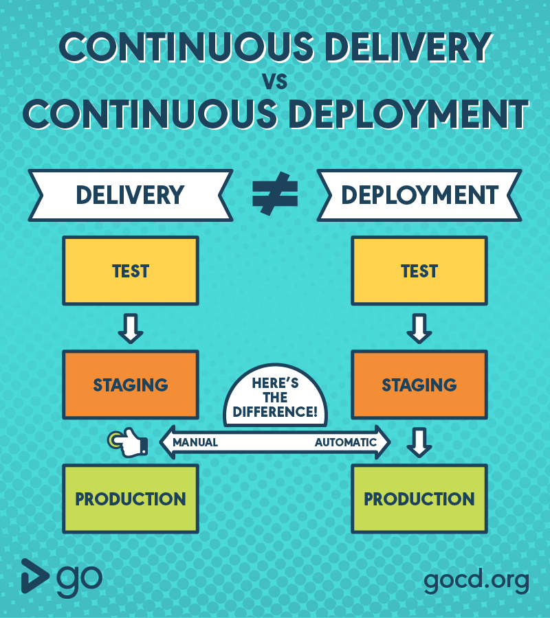 What's the difference between Continuous Delivery and Continuous Deployment?