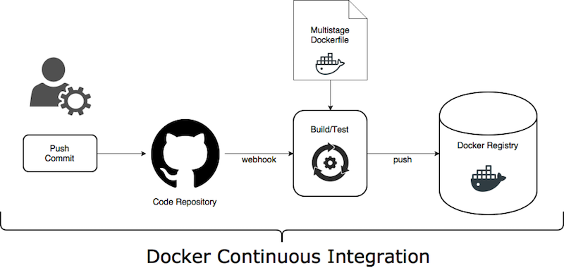 Continuous Delivery and Continuous Deployment for Kubernetes (part 1
