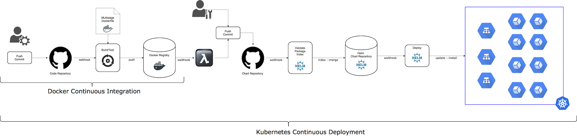 Continuous Delivery and Continuous Deployment for Kubernetes