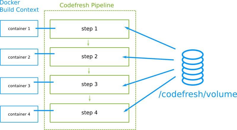 Codefresh caches the shared volume