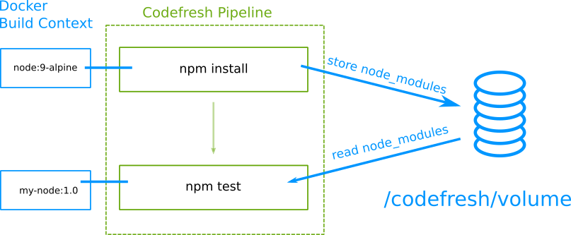Codefresh automatic caching