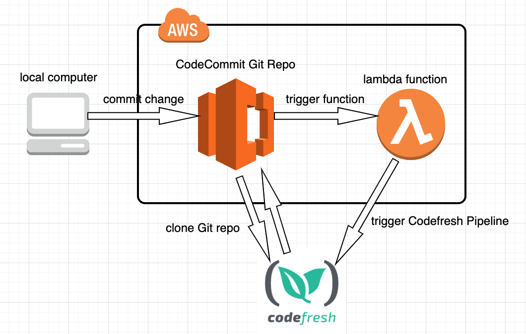 How to integrate your AWS CodeCommit repository to Codefresh
