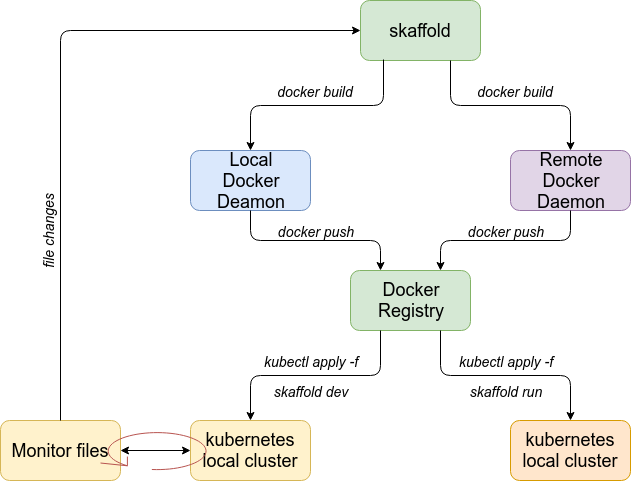 Deployments with Skaffold