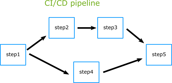 Parallel subflows in a CI/CD pipeline