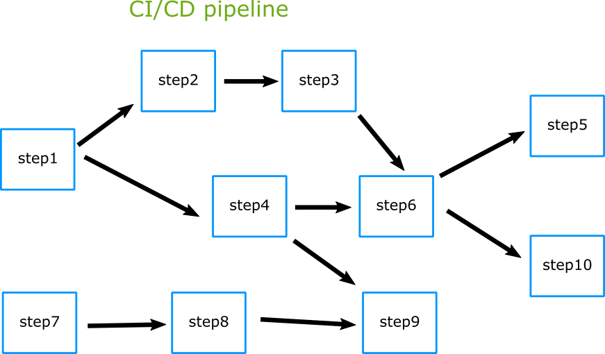 Complex CI/CD pipeline graph