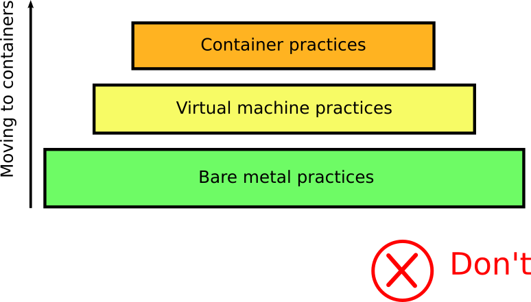 Containers are not VMs