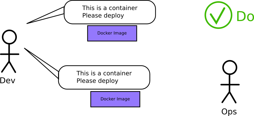 Talking about containers