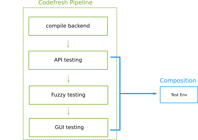 Reusing test infrastructure