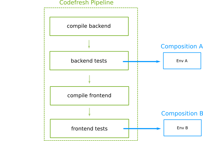 Tests per pipeline step
