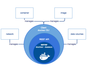 Overview: Docker Architecture